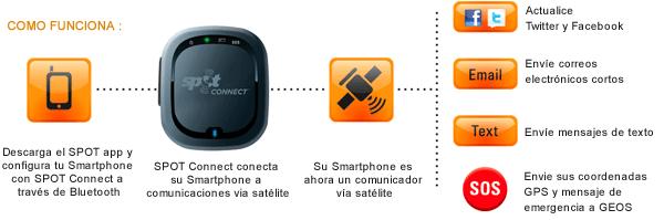 ¿Como funciona el GPS Spot Connect?