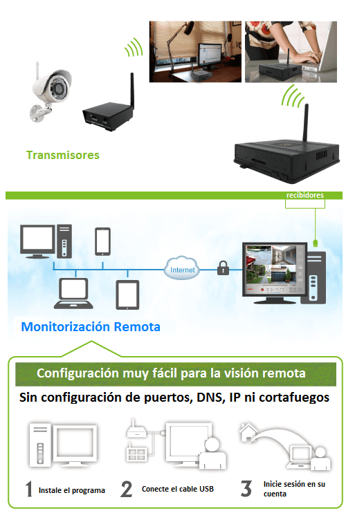 Sistema de Transmision Digital HispaView